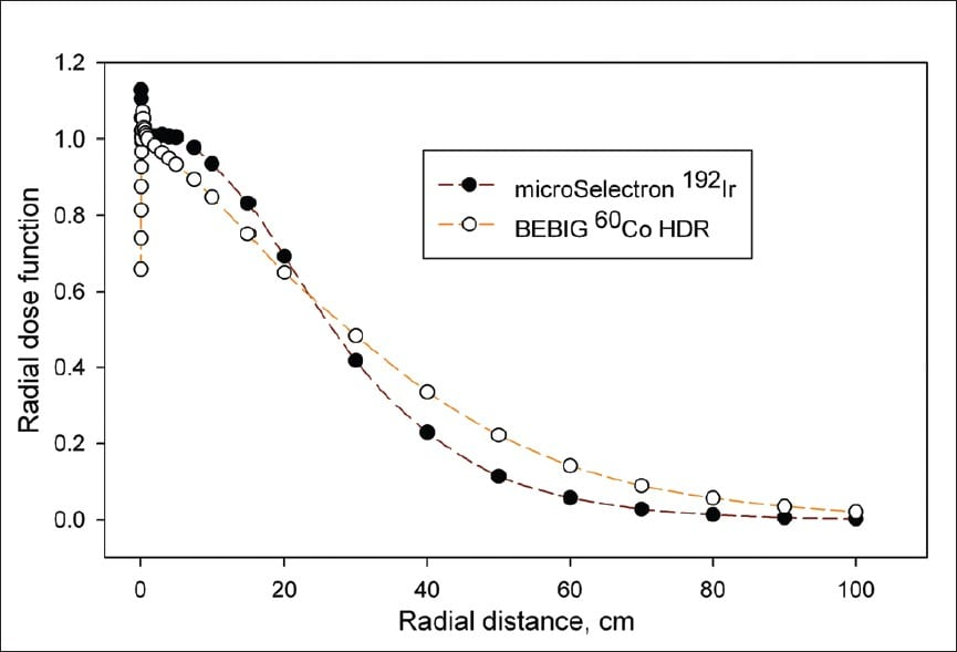 Co-60 vs Ir-192 radial dose distribution.