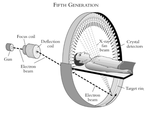 Fifth generation CT scanner