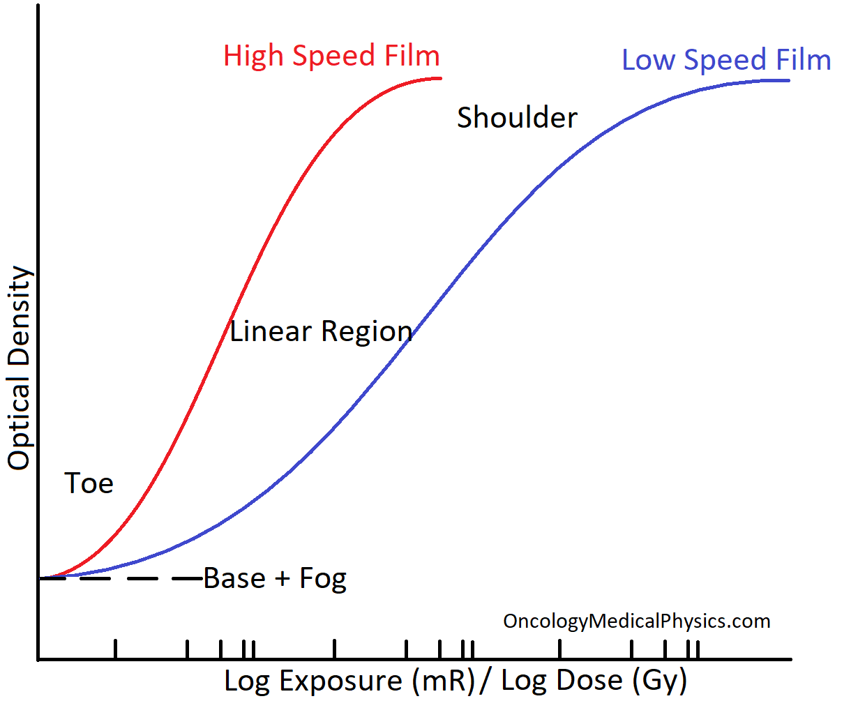 Regions of a Hunter and Driffield (H&D) curve used in radiography and radiation dosimetry.