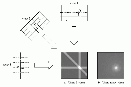 Back projection reconstruction improves with greater number of projections.