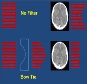 Bowtie filters reduce patient dose and normalize fluence at the CT dector array