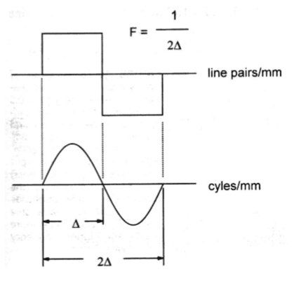 Nyquist frequency requires a waveform to be sampled at least twice per cycle.