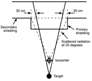 Illustration of primary barrier width for barrier protruding inside vault.