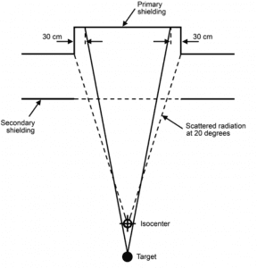 Illustration of primary barrier width for barrier protruding outside vault.