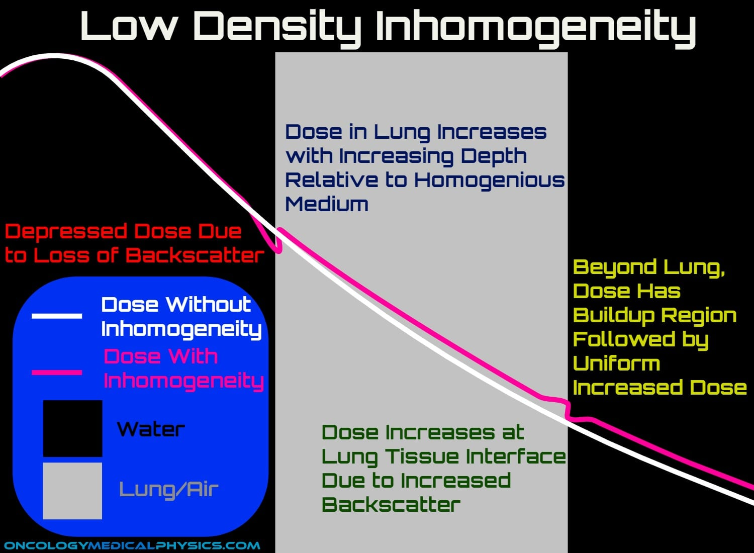 Impact of lung or air inhomogeneity on a dose distribution