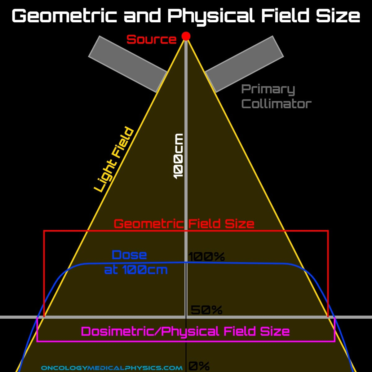 Geometric and physical field sizes aren't always the same.