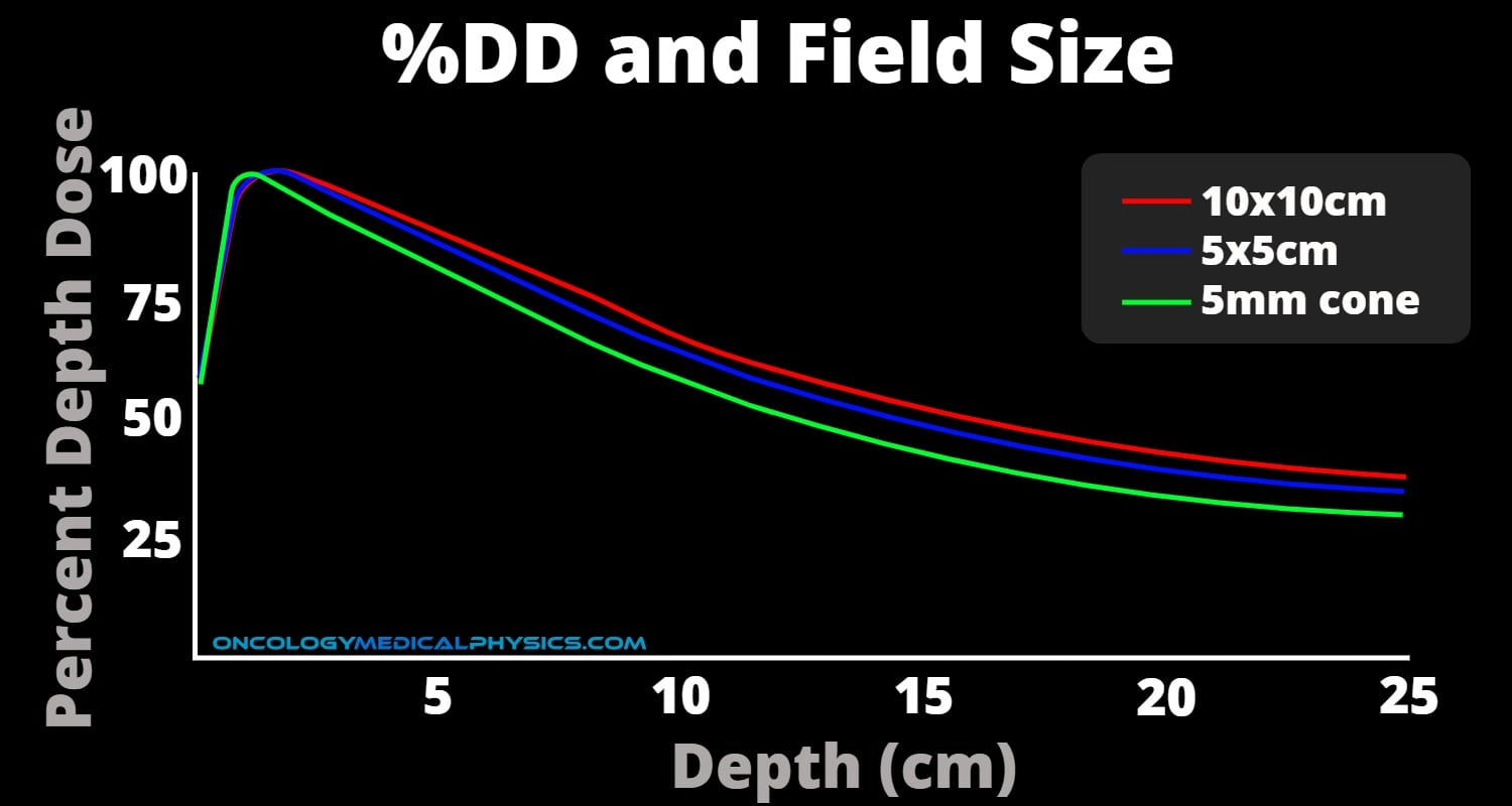 Percent Depth Dose is impacted by field size, especially for small fields.