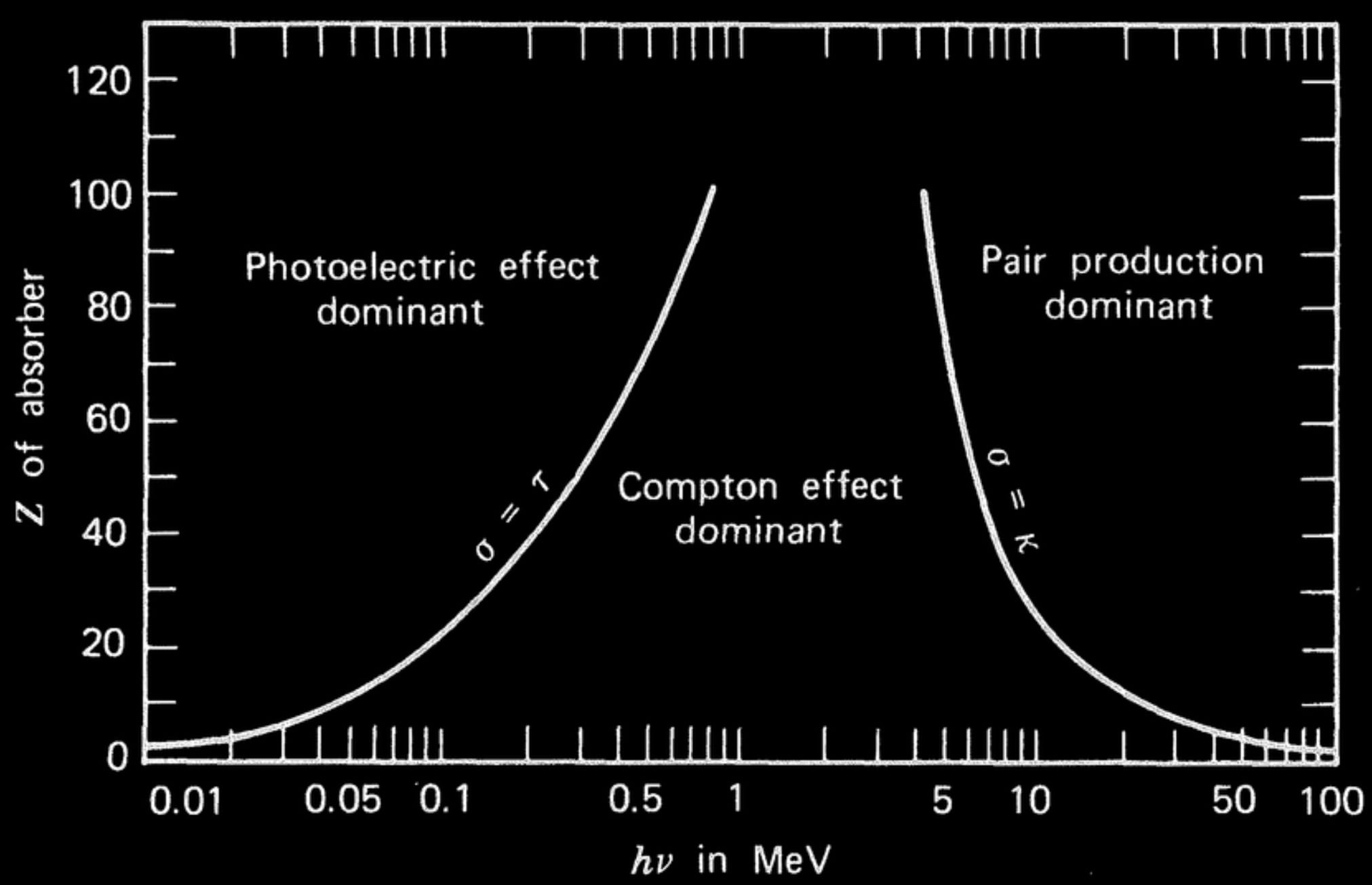 Photons interactions in tissue are primarily Compton for clinical energy ranges.