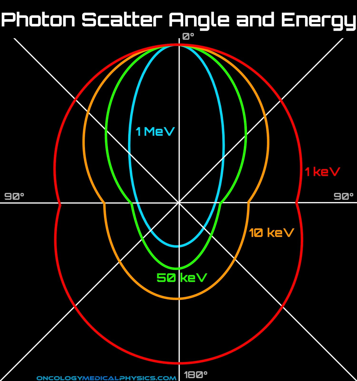 Scatter angle impacts kV photons causing back scatter for energies.
