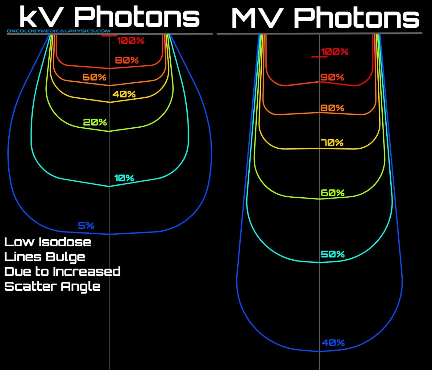Photon energy impacts the shape of dose distributions in the kV and MV range.