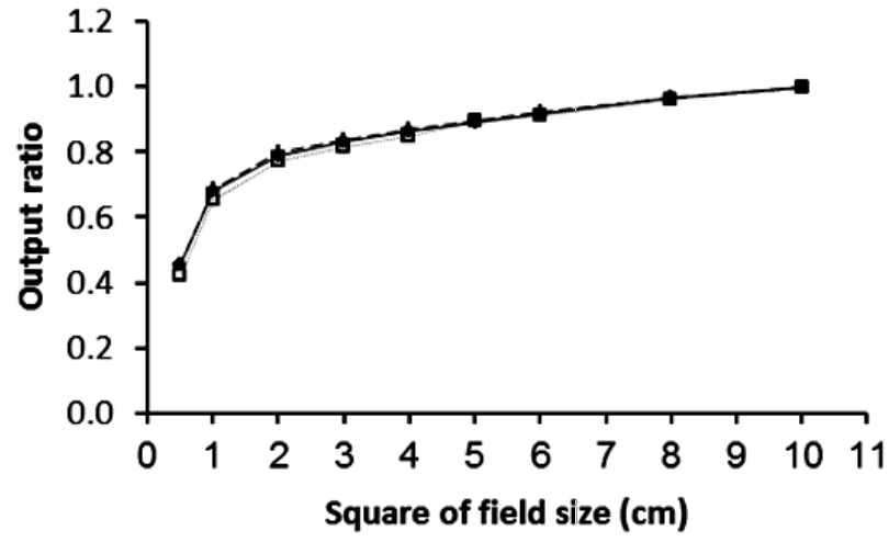 Output decreases rapidly for field sizes below 15mm for a 6MV beam.