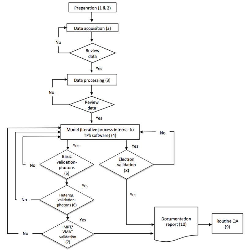 Workflow of TPS dose algorithm commissioning, validation, and routing QA. Adapted from AAPM MPPG 5.a figure 1.