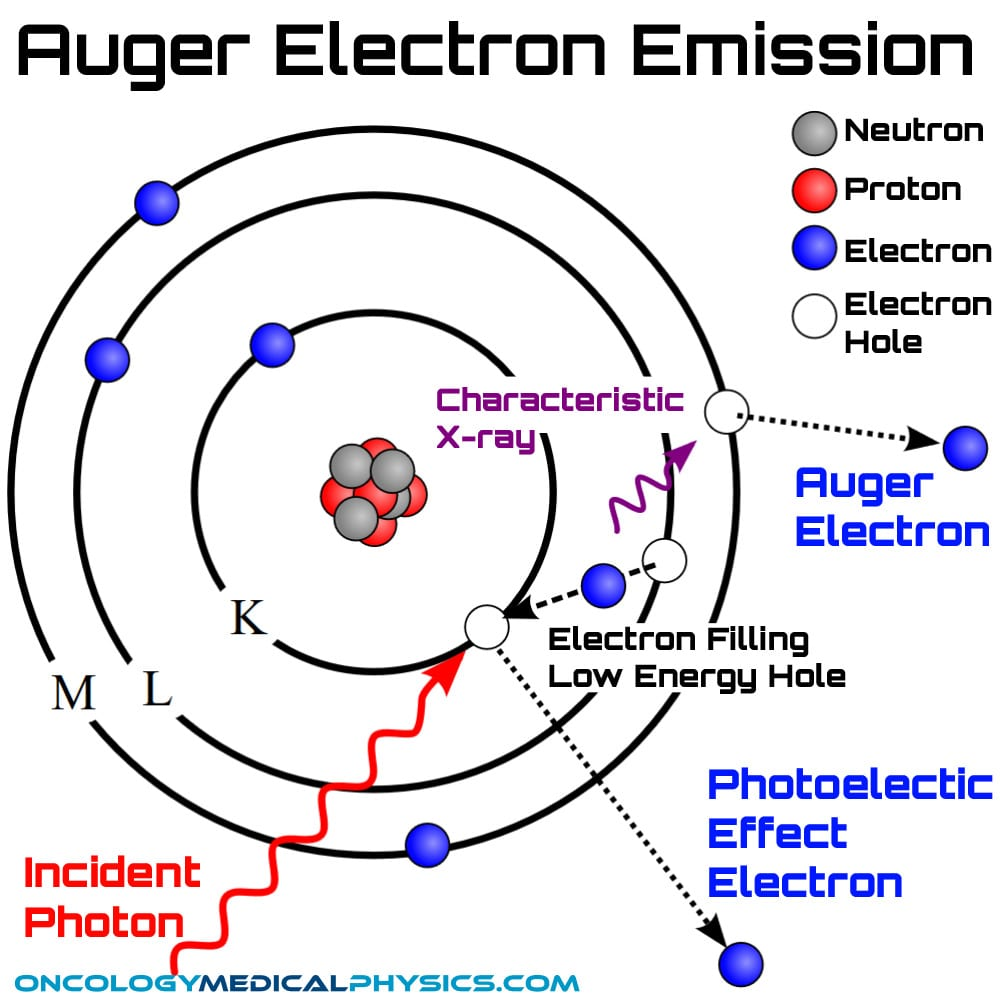 Auger electron emission from photoelectric interaction