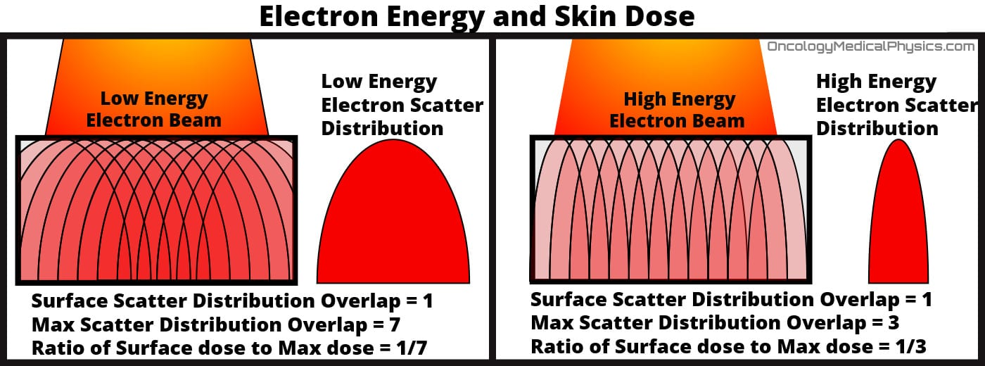 Understanding why high energy electron have more surface dose relies on the scatter angle.