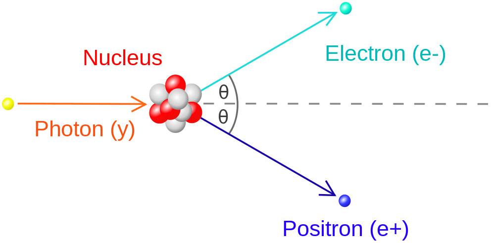 Illustration of pair production with atomic nucleus