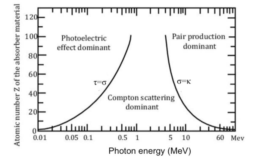 Probability of a photon interaction depends on the energy of the photon and the atomic number of the material.