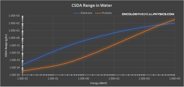 Charged particle CSDA range for electron and proton beams in water.