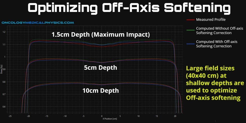 Off-axis softening optimization focuses on profiles of large fields at shallow depths