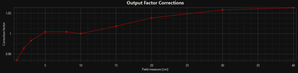 Output factor corrections generally increase from low field sizes to large field sizes, compensating for changes to scatter counts at the monitor chamber.