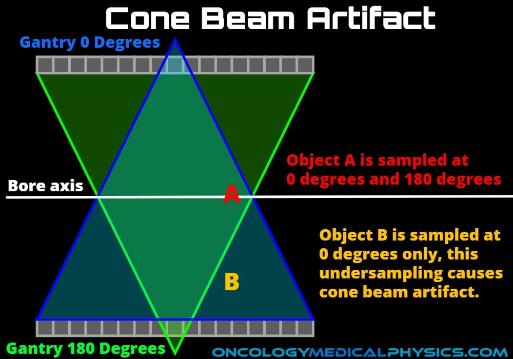 Cone beam CT artifact is caused by undersampling due to beam divergence.