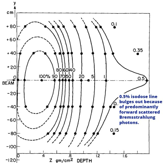 Foreward peaked Bremsstrahlung radiation is present in electron isodose distributions.
