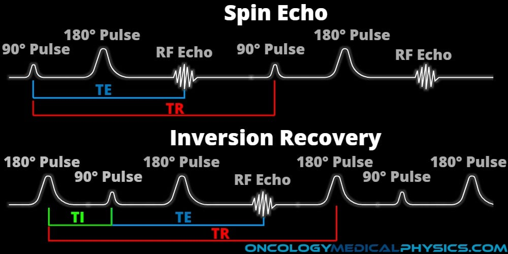 Comparison of spin echo and inversion recovery in MRI imaging.