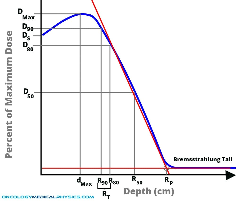 Illustration of electron percent depth dose (PDD) and it's important points such as Dmax, D90,, R50, and Rp.