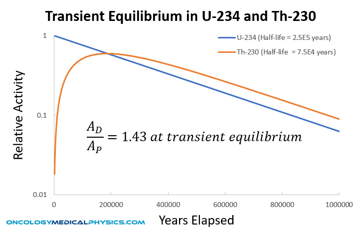 Transient equilibrium is established as U-234 undergoes alpha decay to Th-230.