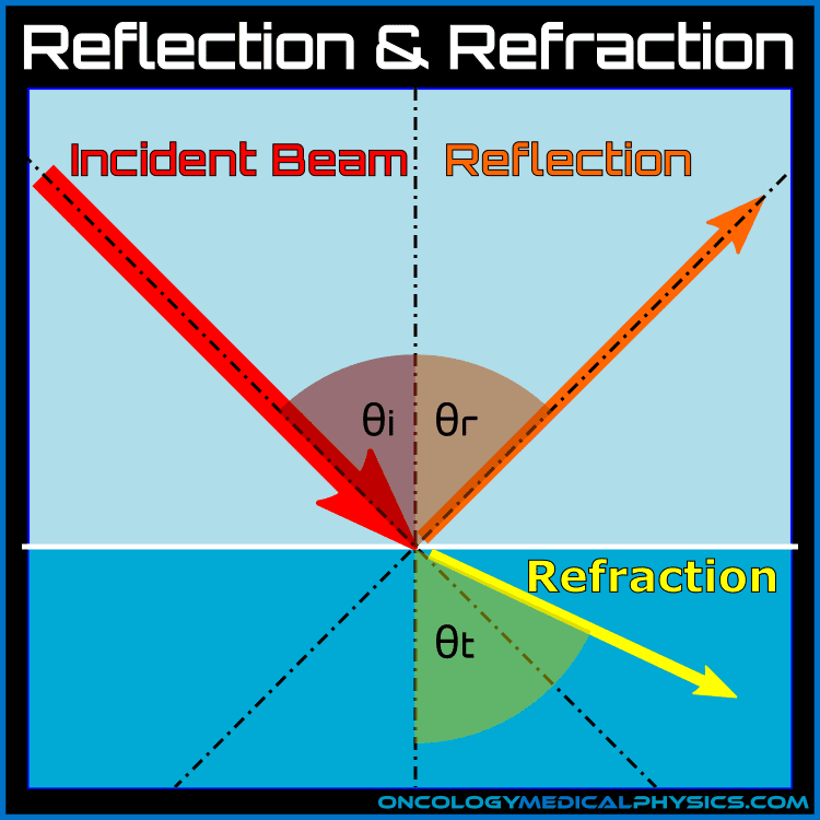 Reflection and refraction of acoustic wave.