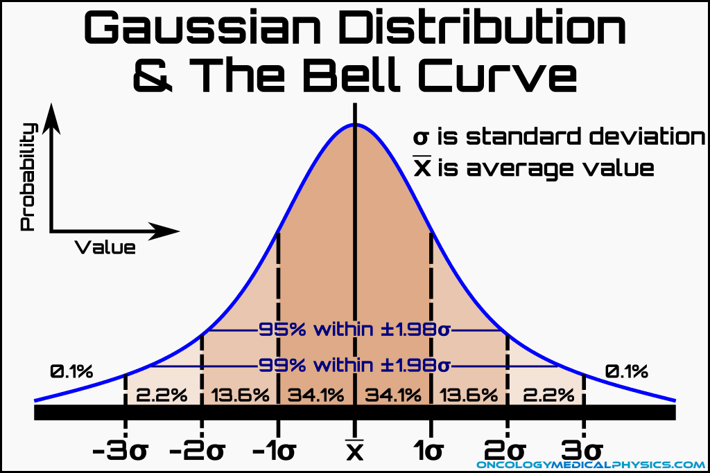 Illustration of probabilities under a bell curve normal gaussian distribution.
