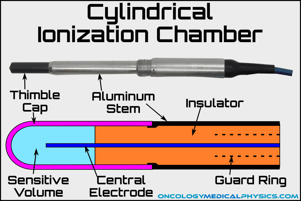 Schematic of a cylindrical thimble ionization chamber.