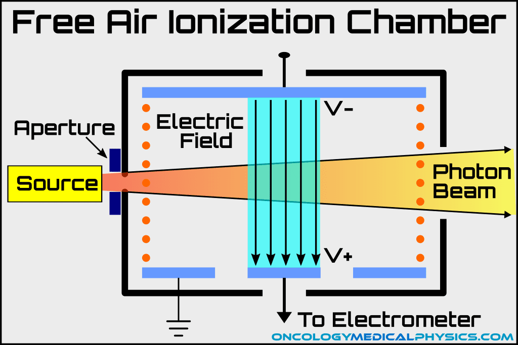 Free air ionization chamber requires a large collection area but is used for reference dosimetry by accredited dosimetry laboratories.