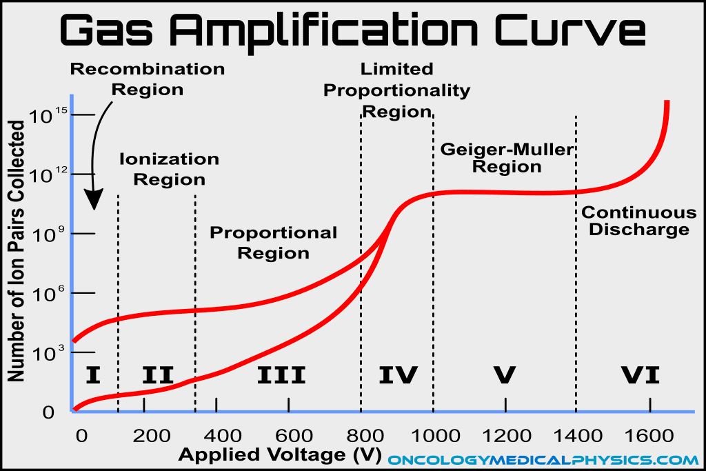 Illustration of the gas amplification curve used in ion chambers, proportional counters, and Geiger counters.