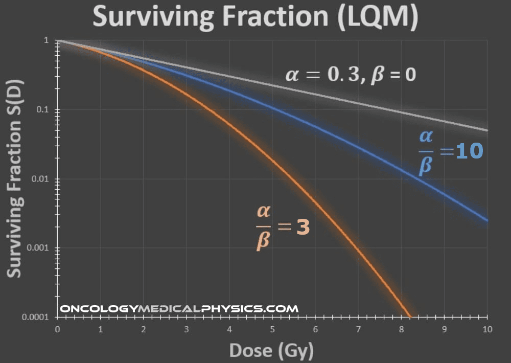 Alpha/Beta radio impacts the curvature of the cell survival curve for radiotherapy.