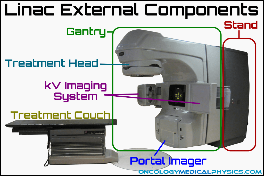Illustration of the external components of a clinical linear accelerator.