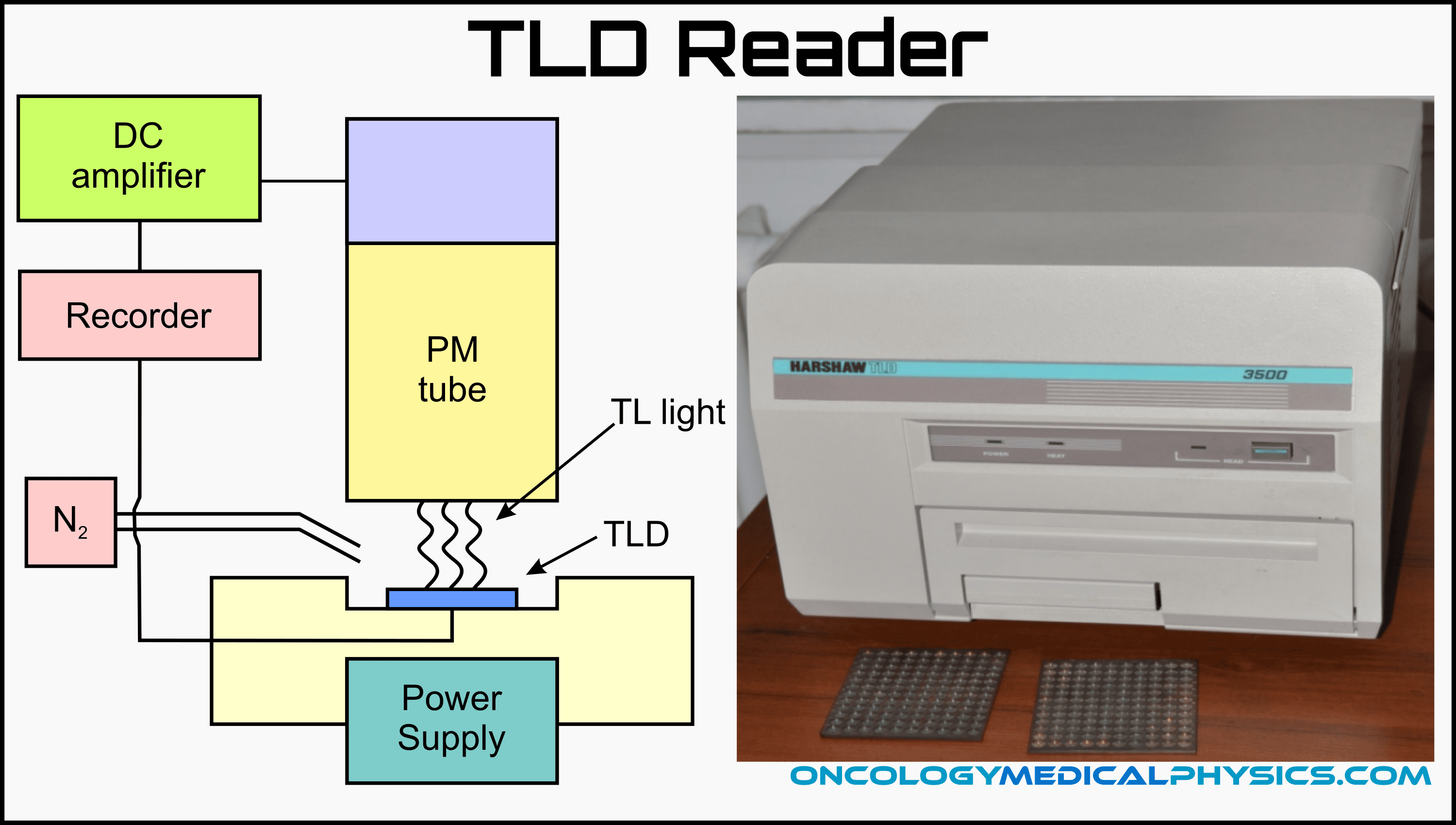 Schematic of the thermoluminescent dosimeter (TLD) heating and optical measurement.
