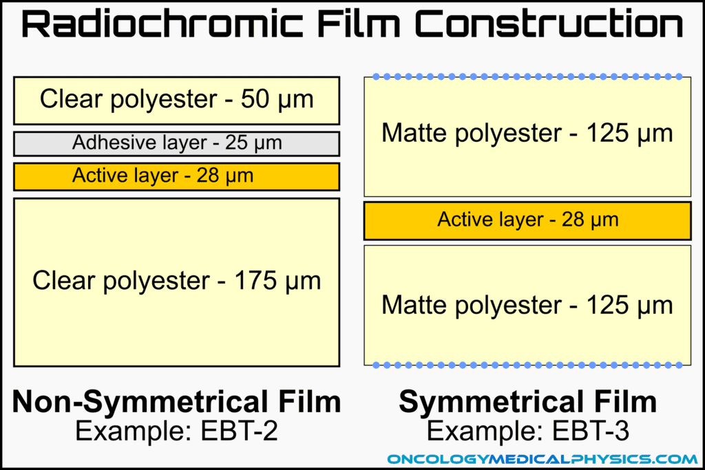 Radiochromic film construction may be either symmetrical or non-symmetrical. Examples: EBT-2 and EBT-3.
