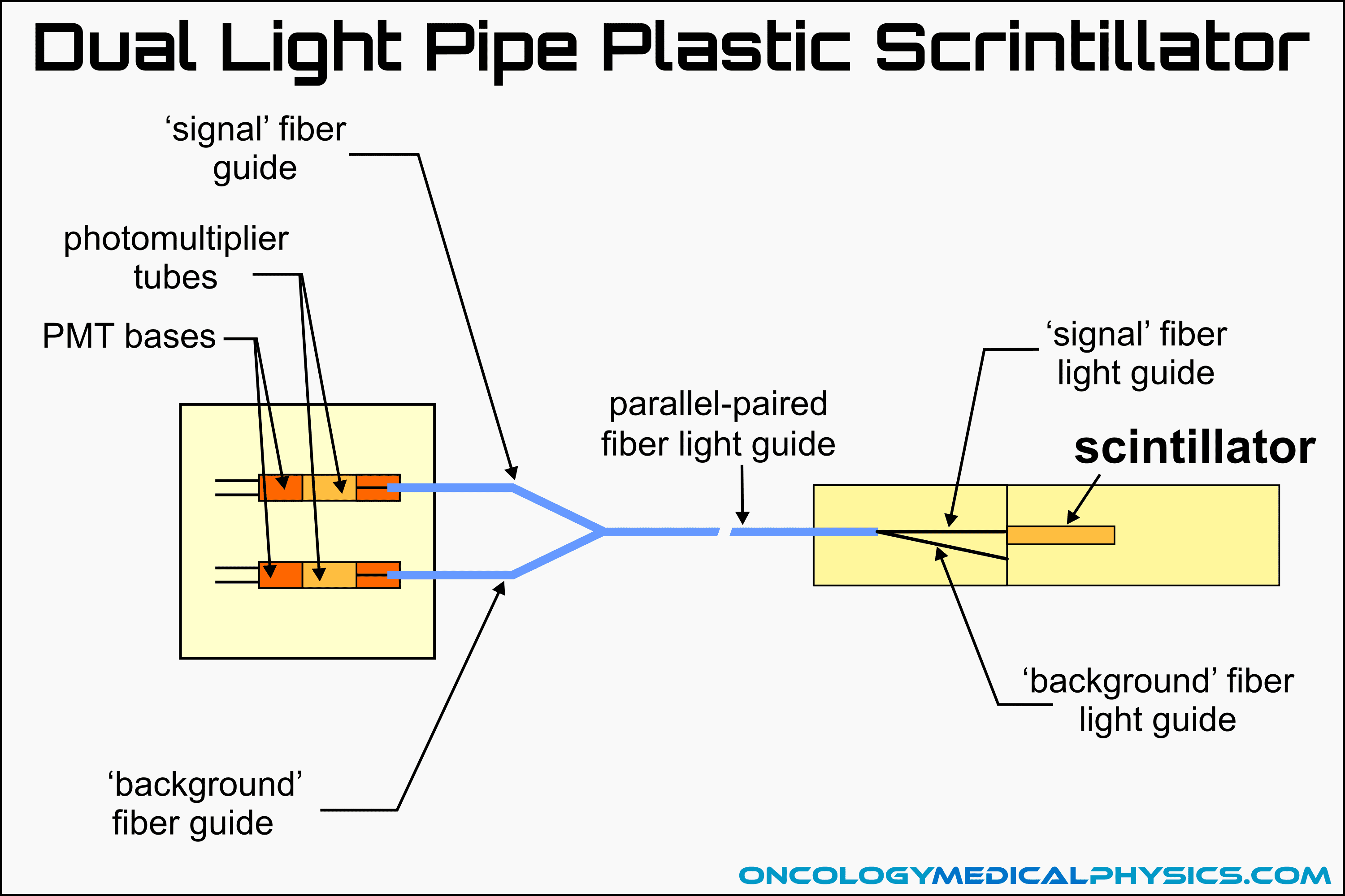 Illustration of a plastic scintillation radiation dosimeter using the dual light pipe design.