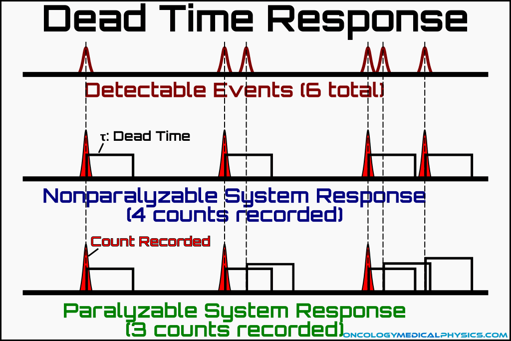 Paralyzable and nonparalyzable responses to dead time.