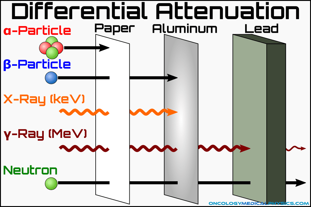Differential attenuation method of determining radioactive decay products.