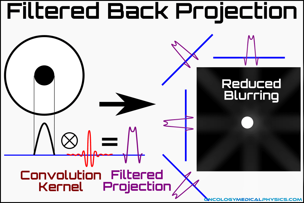Filtered back projection applies convolution kernel to reduce 1/r blurring.