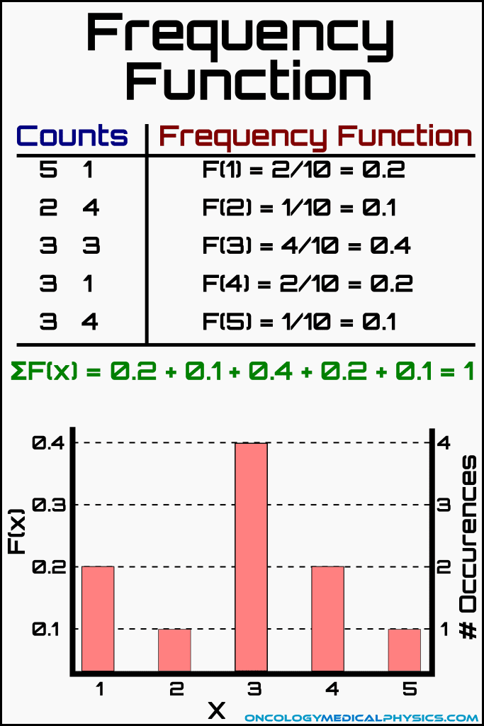 Illustration of the frequency function