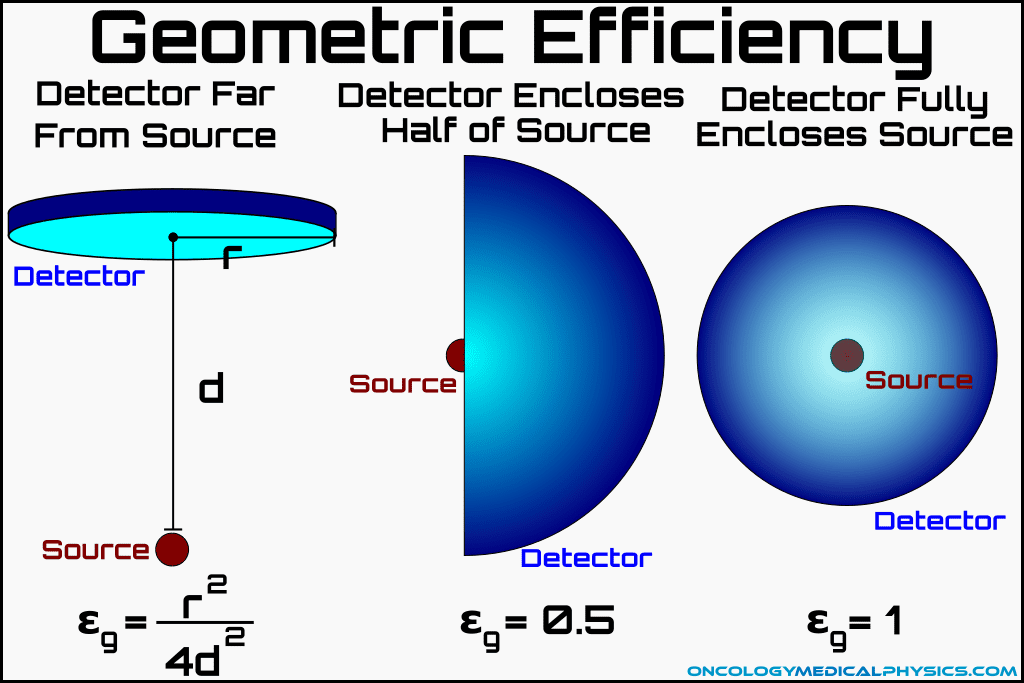Geometric Efficiency of a radiation measurement system.