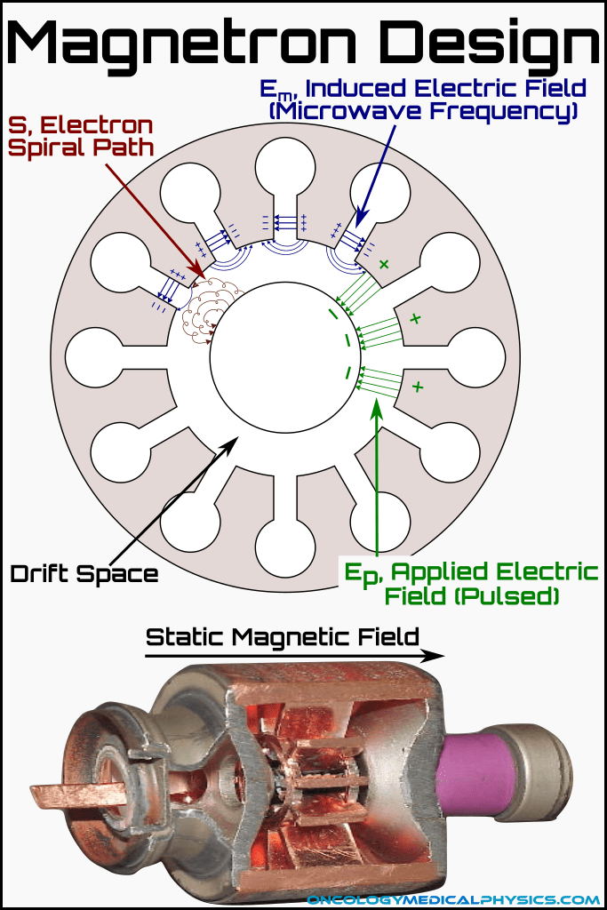 Design of of a magnetron used in linear accelerator.