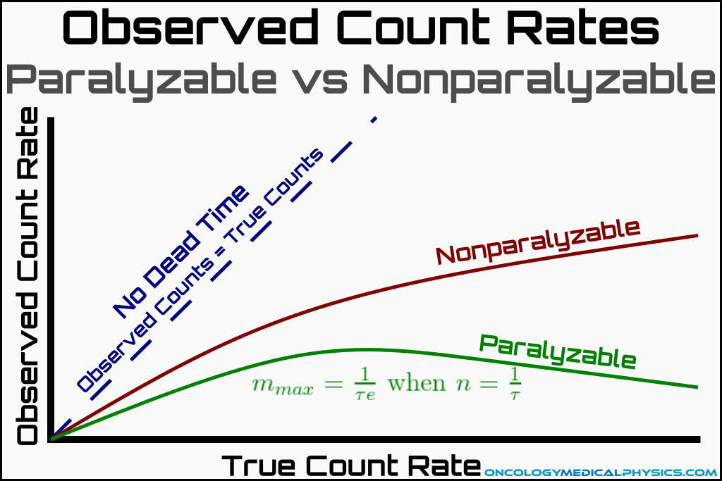 Comparison of paralyzable and nonparalyzable counting systems for radiation detection.