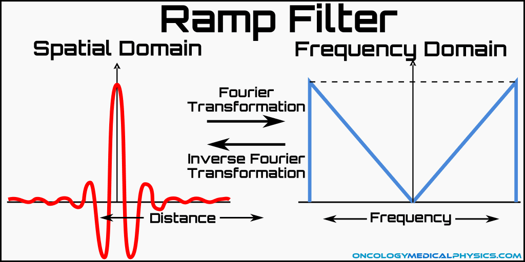Illustration of a ramp filter used to reduce 1/r blurring in CT images.