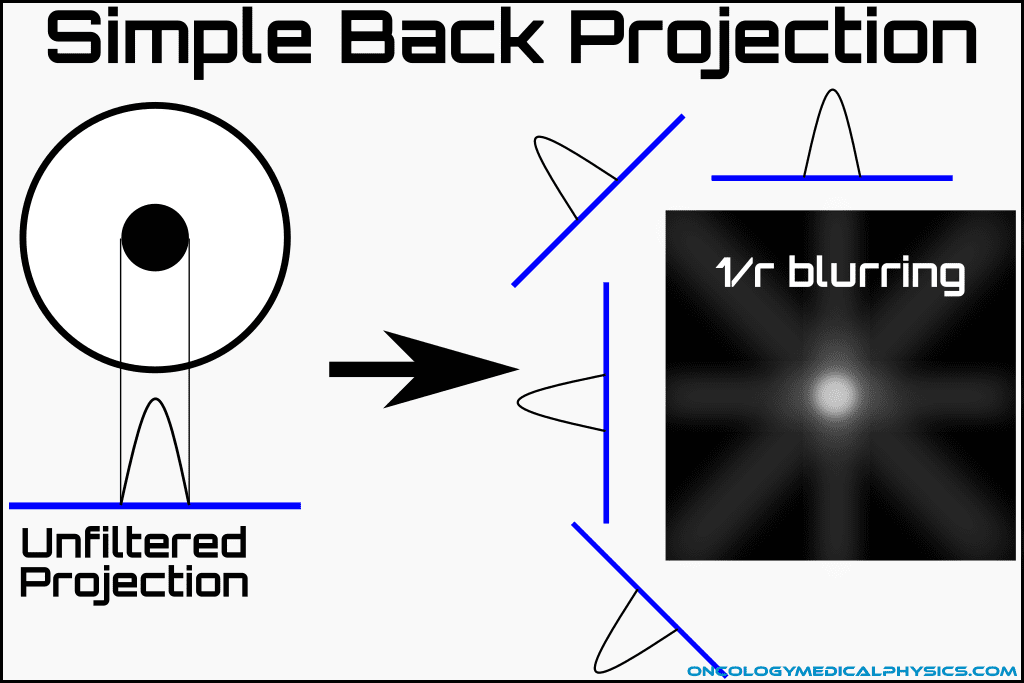 Back projection CT reconstruction
