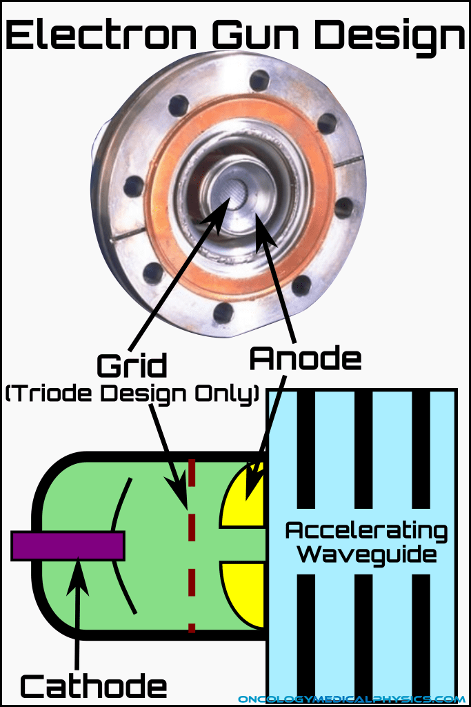 Design of an electron gun used in linear accelerators.