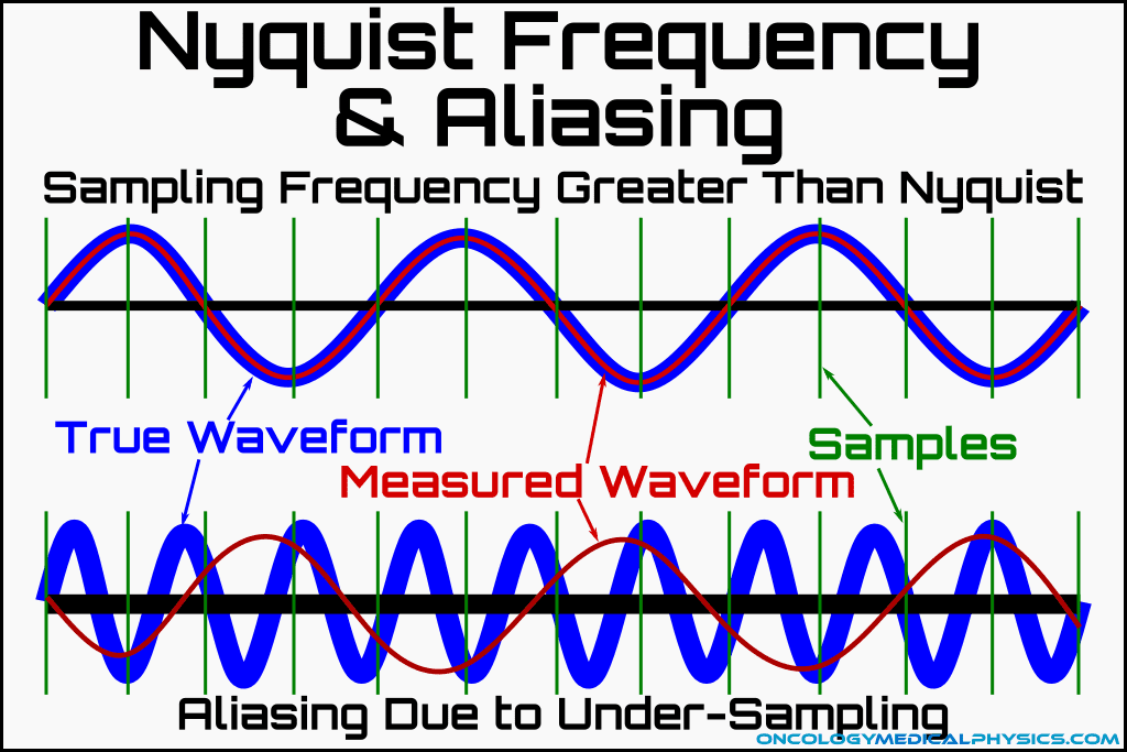 Nyquist frequency and aliasing