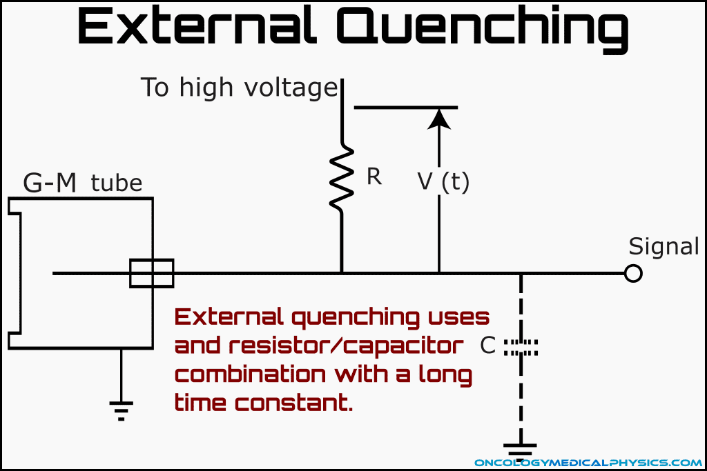 External quenching R/C circuit used in geiger counters.